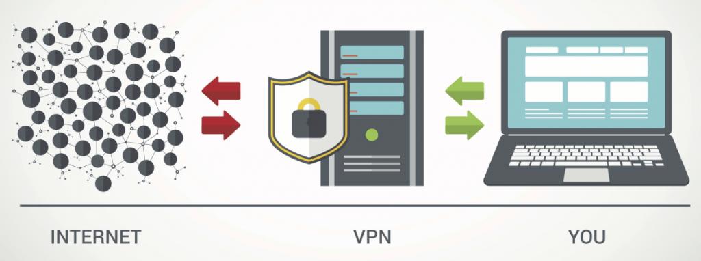 beste VPN für mac