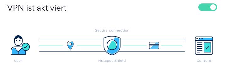 VPN ist aktiviert