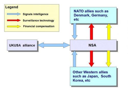 NSA_Nato_alliance