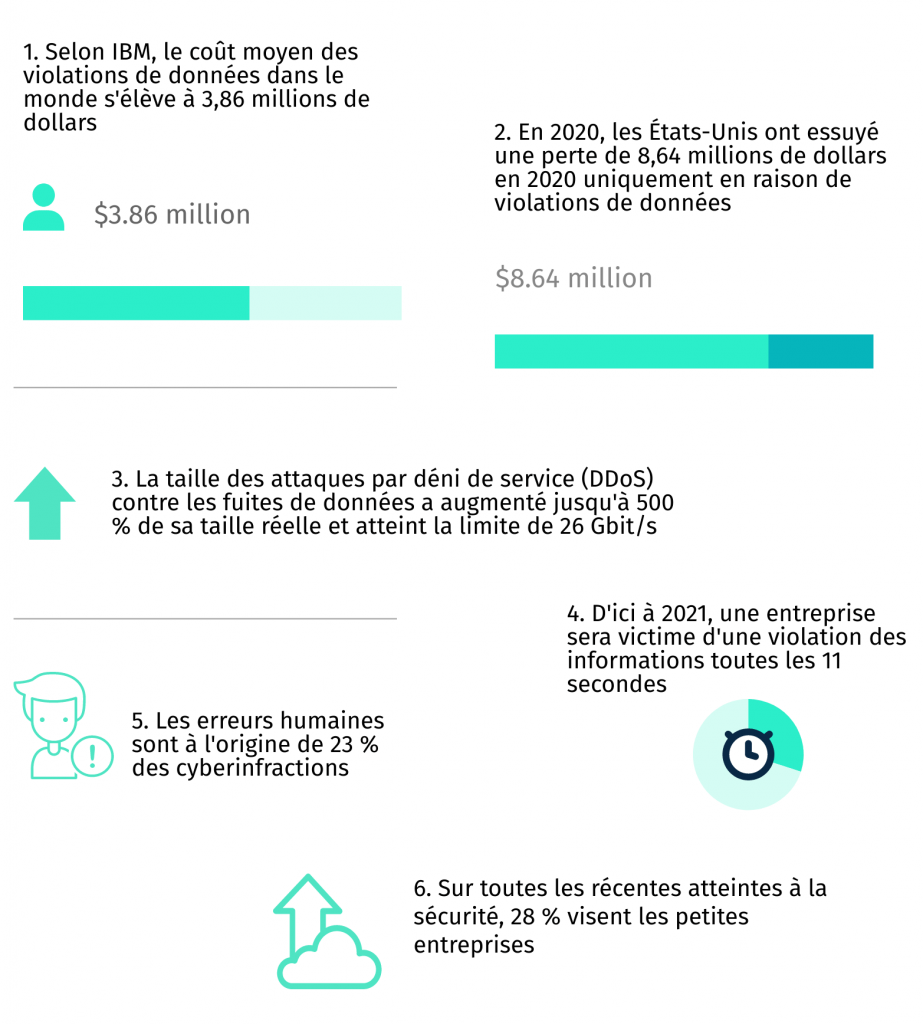 Data Breaches France Infographic